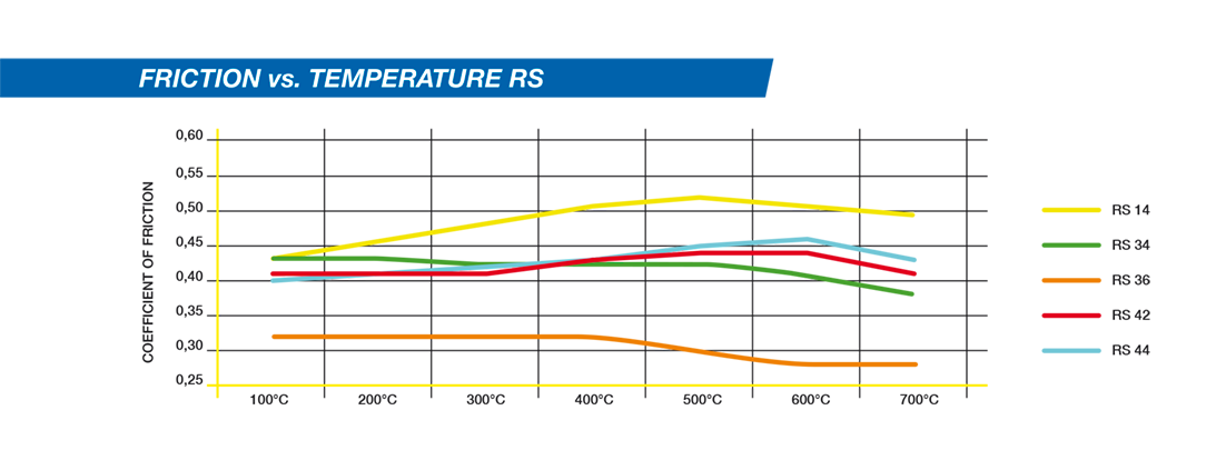PAGID RS Compound friction vs temperature graph
